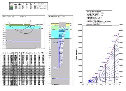 Graphische Auswertung einer Grundbruch− und Setzungsberechnung